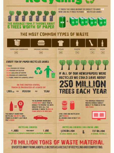 Waste Removal & Recycling Infographic