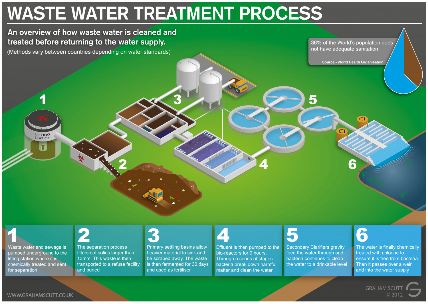Waste Water and Sewage Treatment Process | Visual.ly