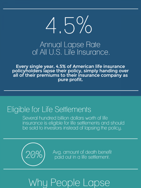 Lapsing Life Insurance Destroys Consumer Value Infographic