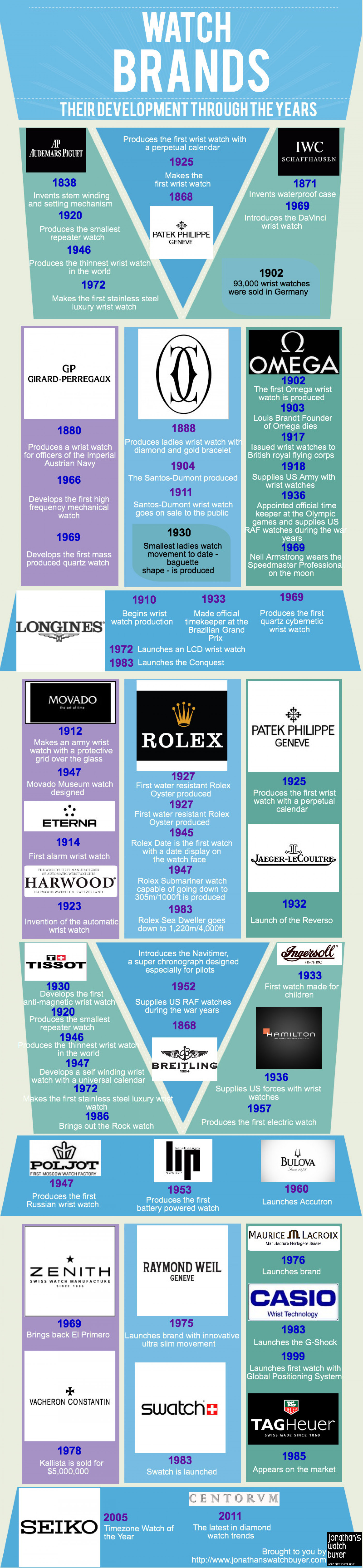 Watch Brands & Their Development Through The Years Infographic