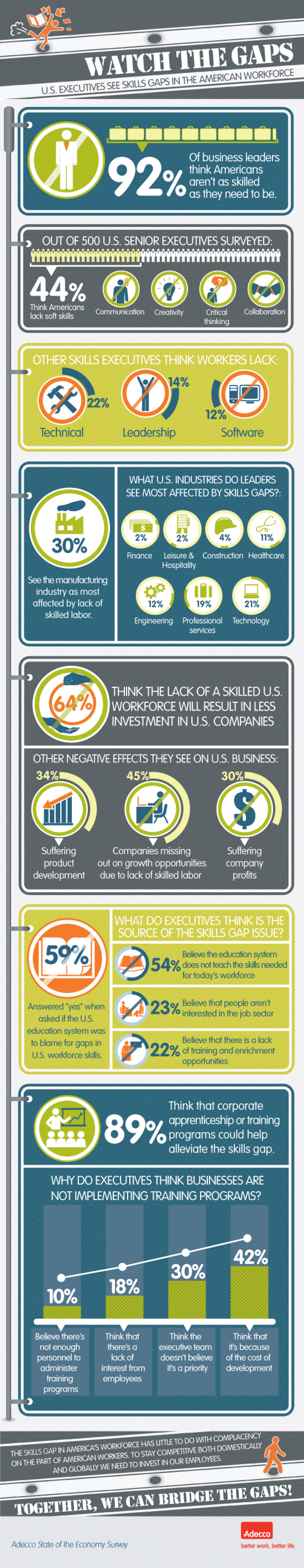 Watch the Gaps: U.S. Executives See Skills Gaps in the American Workforce Infographic