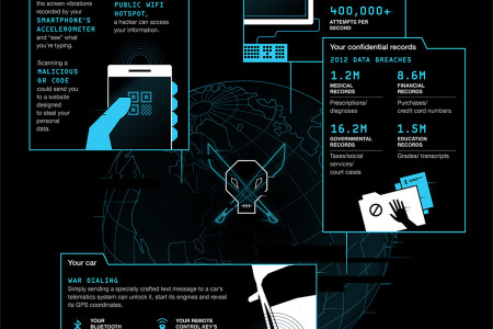 Watch_Dogs A Hackable World Infographic