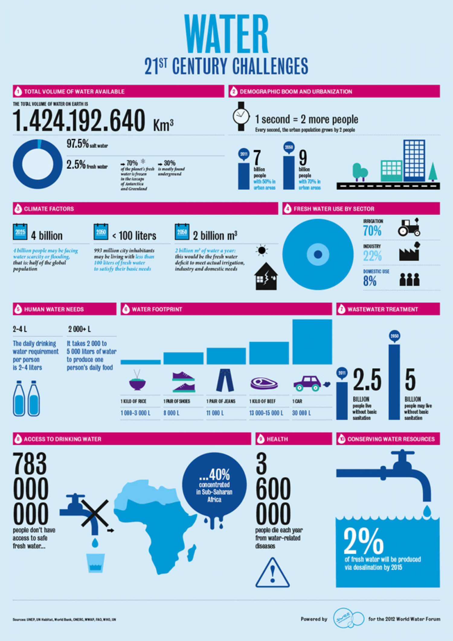 Water 21st Century Challenges Infographic