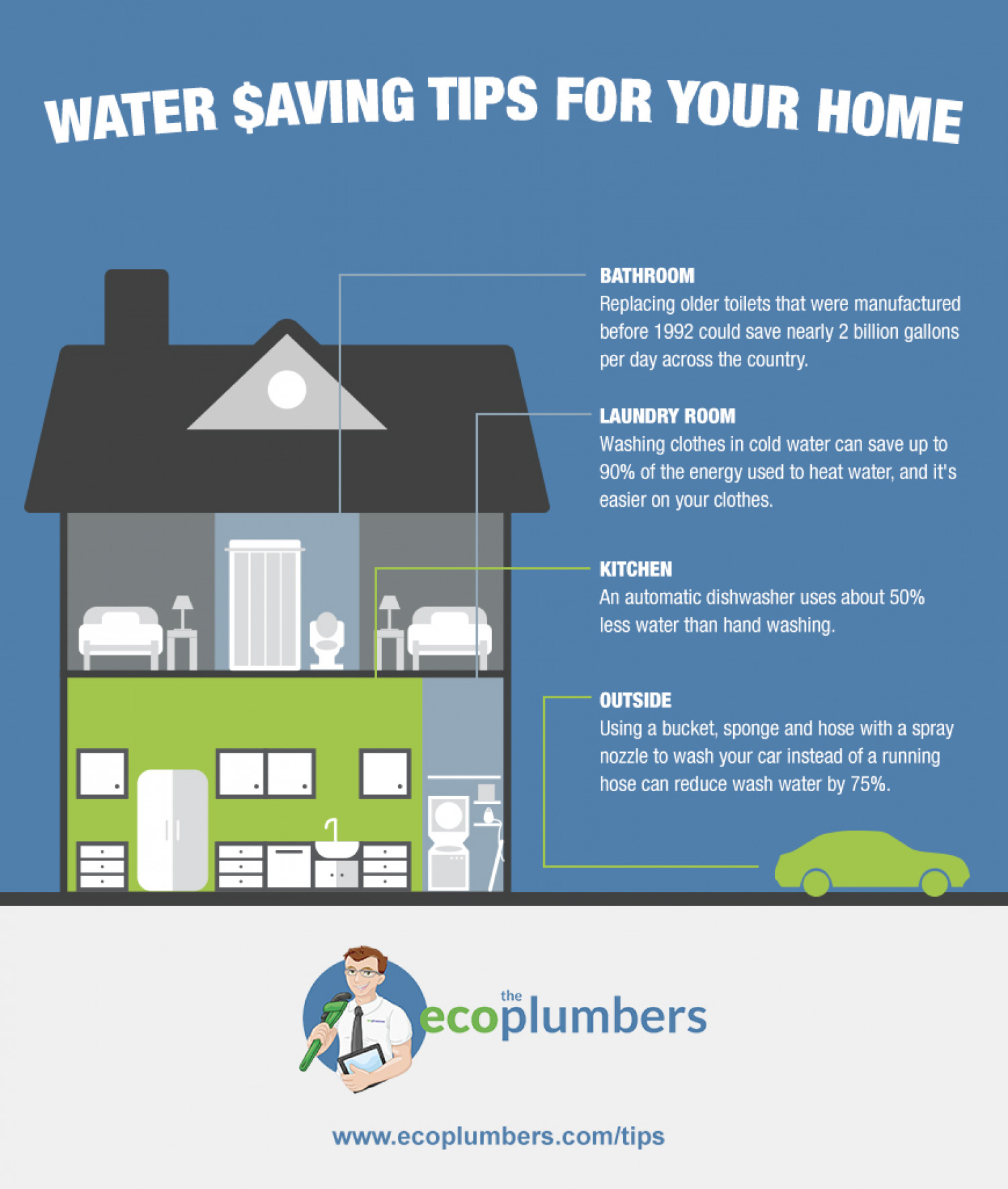 Http Visual Ly Water Saving Tips Your Home