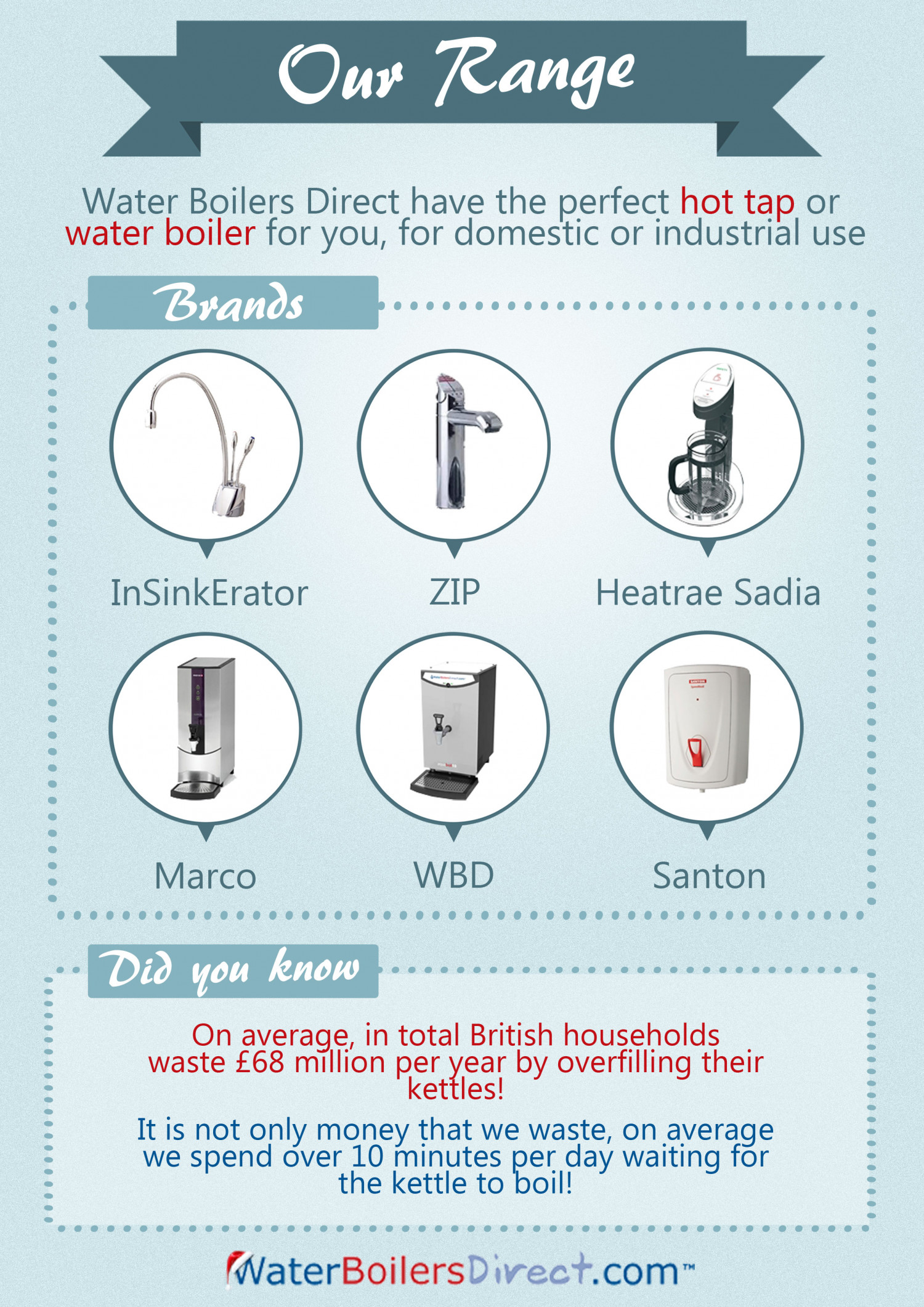 Water Boilers Direct Range Infographic