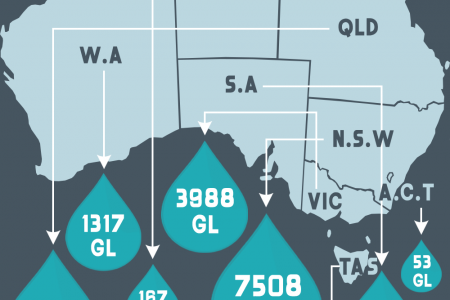 Water by Numbers Infographic
