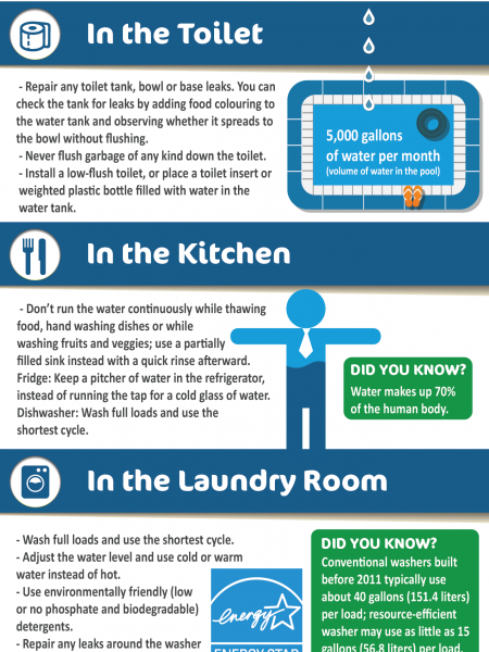 Water Conservation at Home Infographic