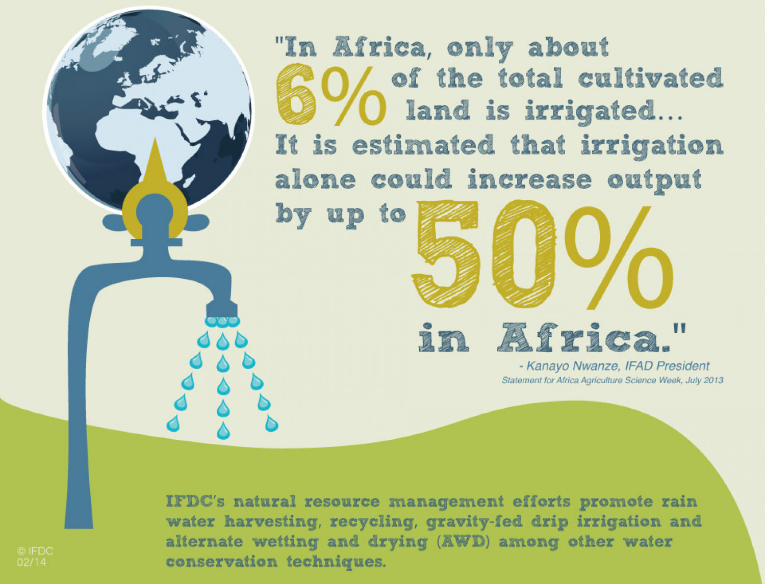 Water Conservation Infographic