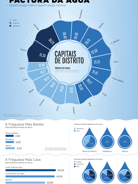 Water Consumption Infographic