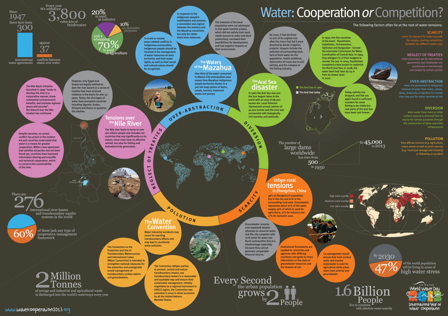 Water: Cooperation or Competition Infographic