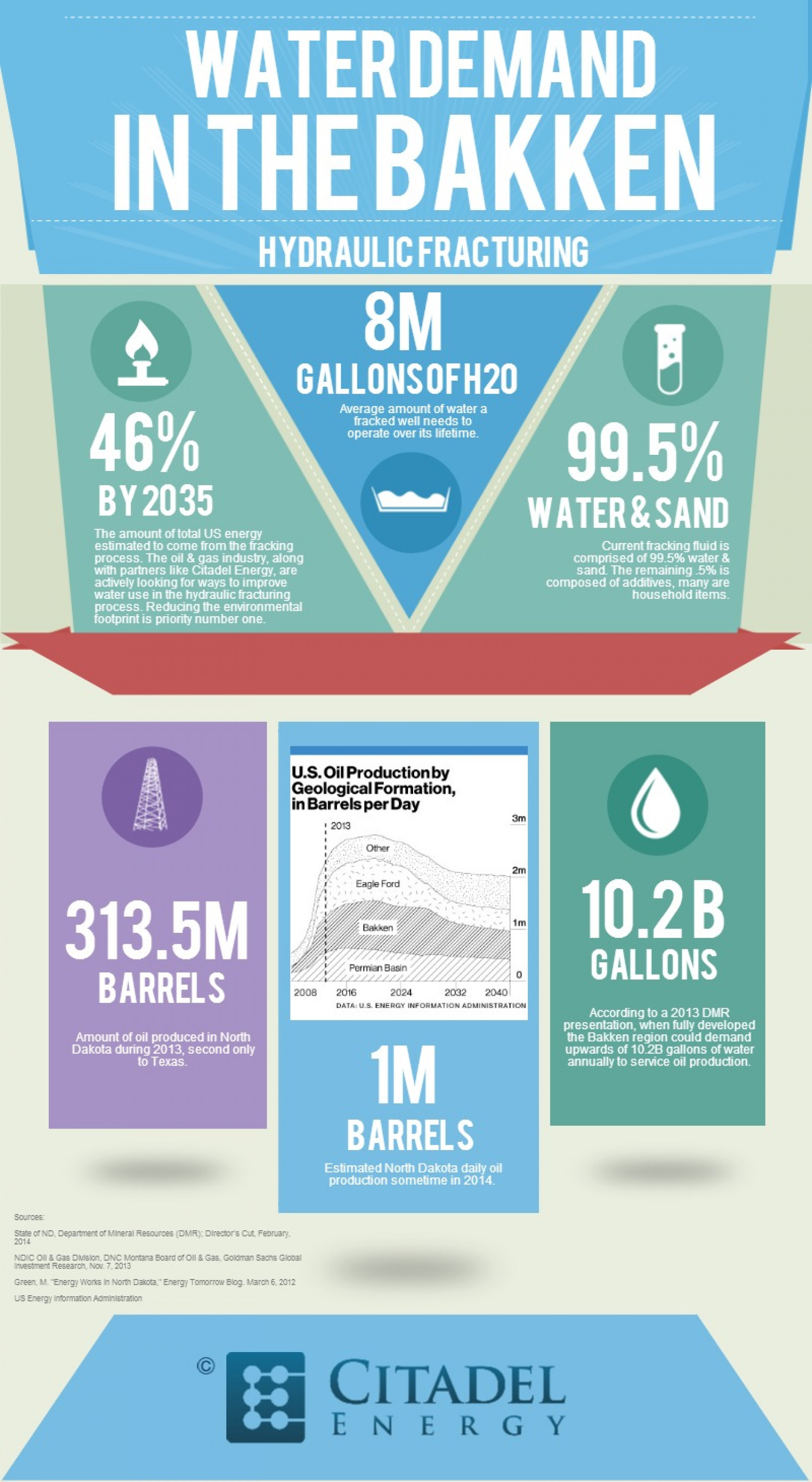 Water Demand in the Bakken Infographic