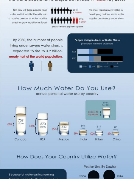 Water Economics Infographic