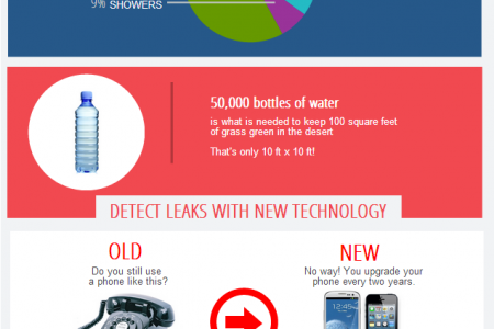 Water Facts: How much water is really going to waste? Infographic