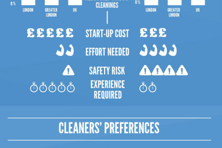 Water Fed Pole vs Traditional Cleaning Method Infographic