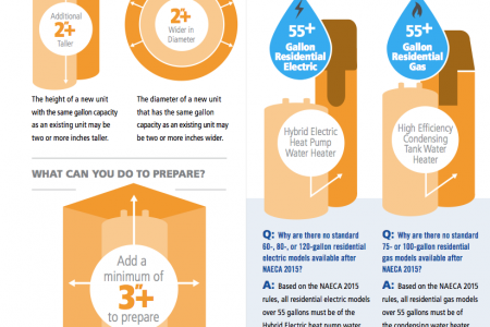 Water Heater Changes Infographic
