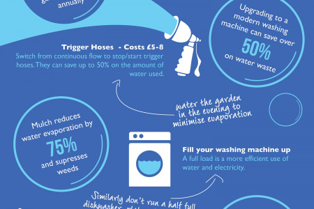 Water Saving Tips for the Home Infographic