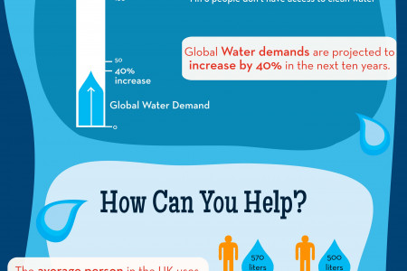 Water Saving Tips  Infographic