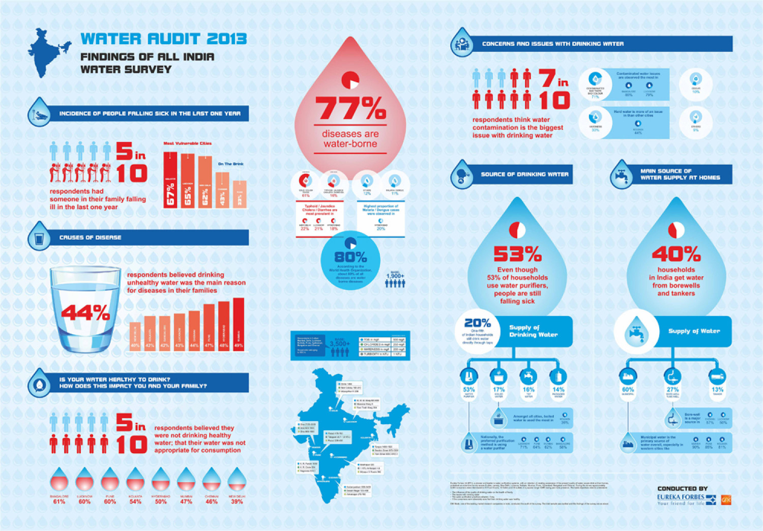 Water Audit 2013 Infographic