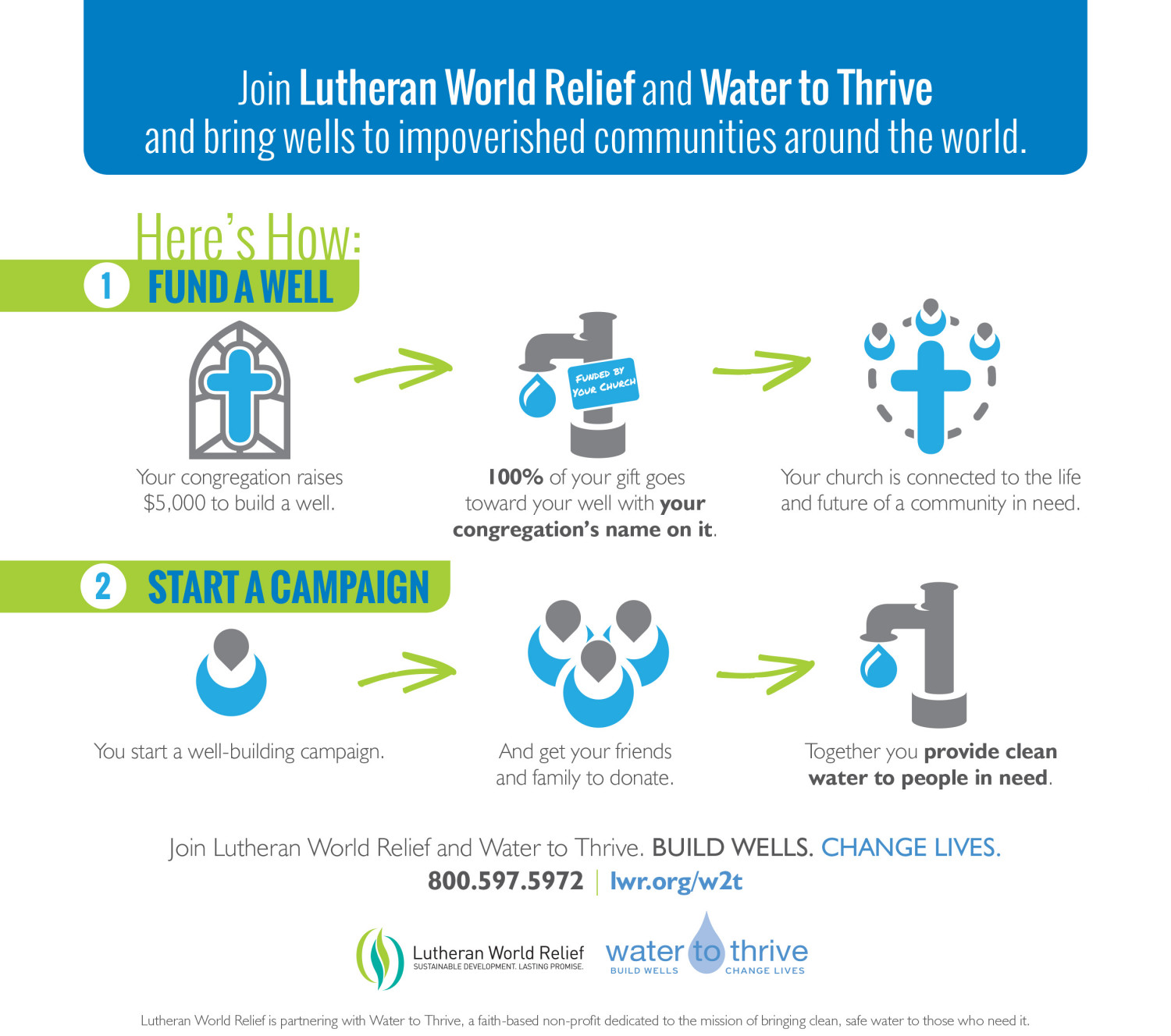 Water to Thrive Infographic