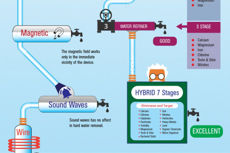 Water Treatment Methods Infographic