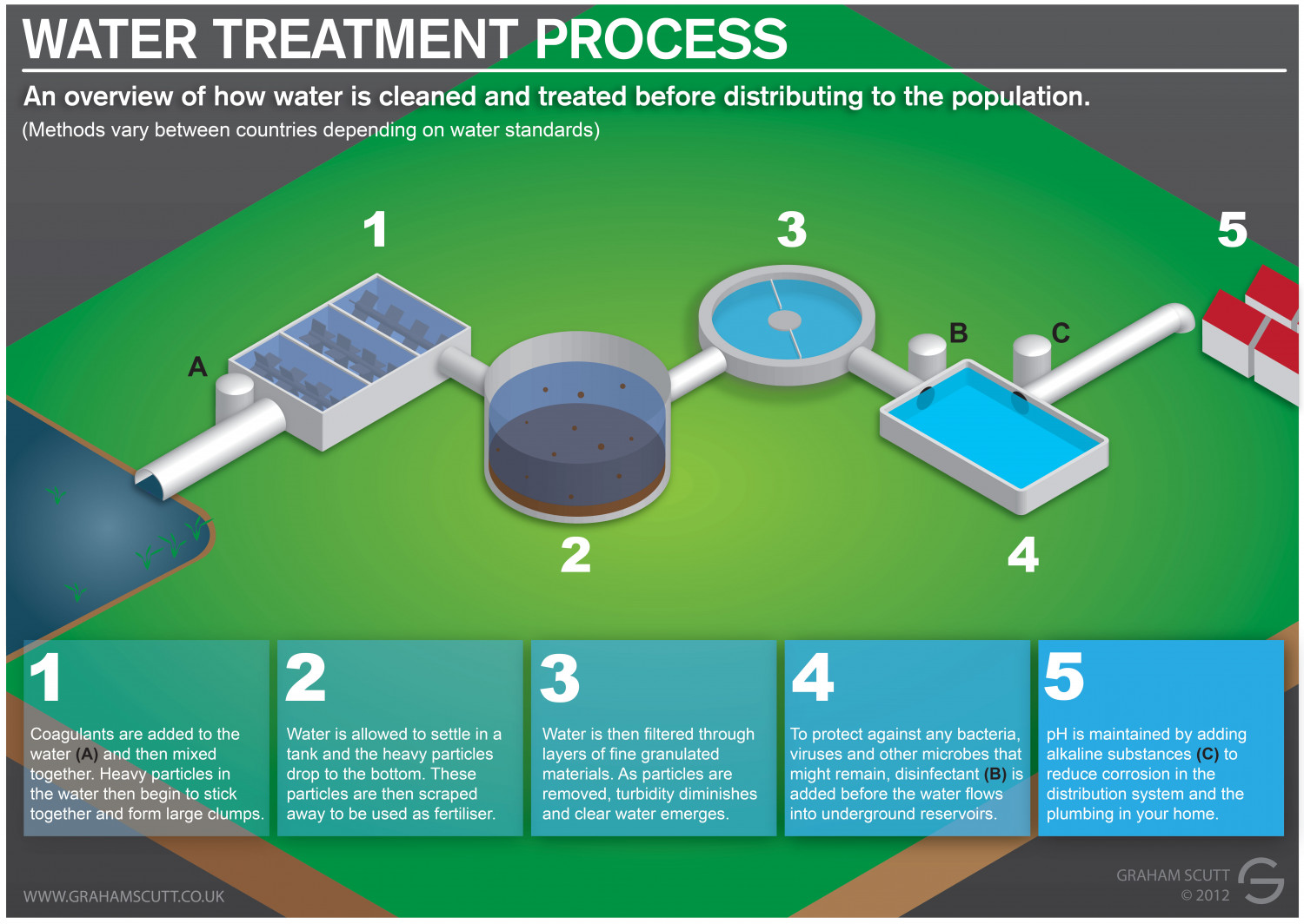 Water Treatment Process | Visual.ly