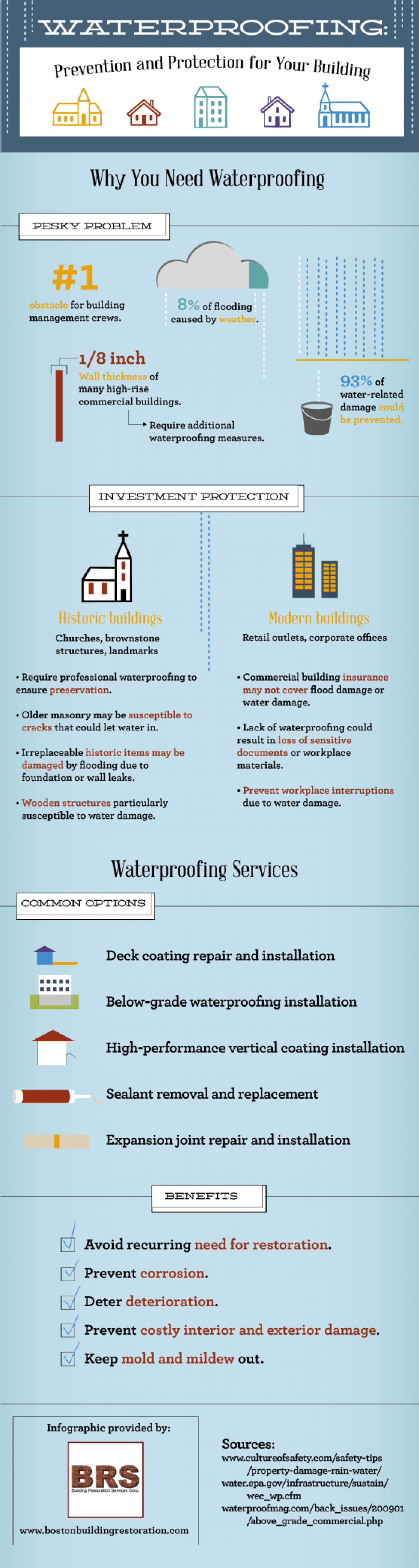 Waterproofing: Prevention and Protection for Your Building  Infographic