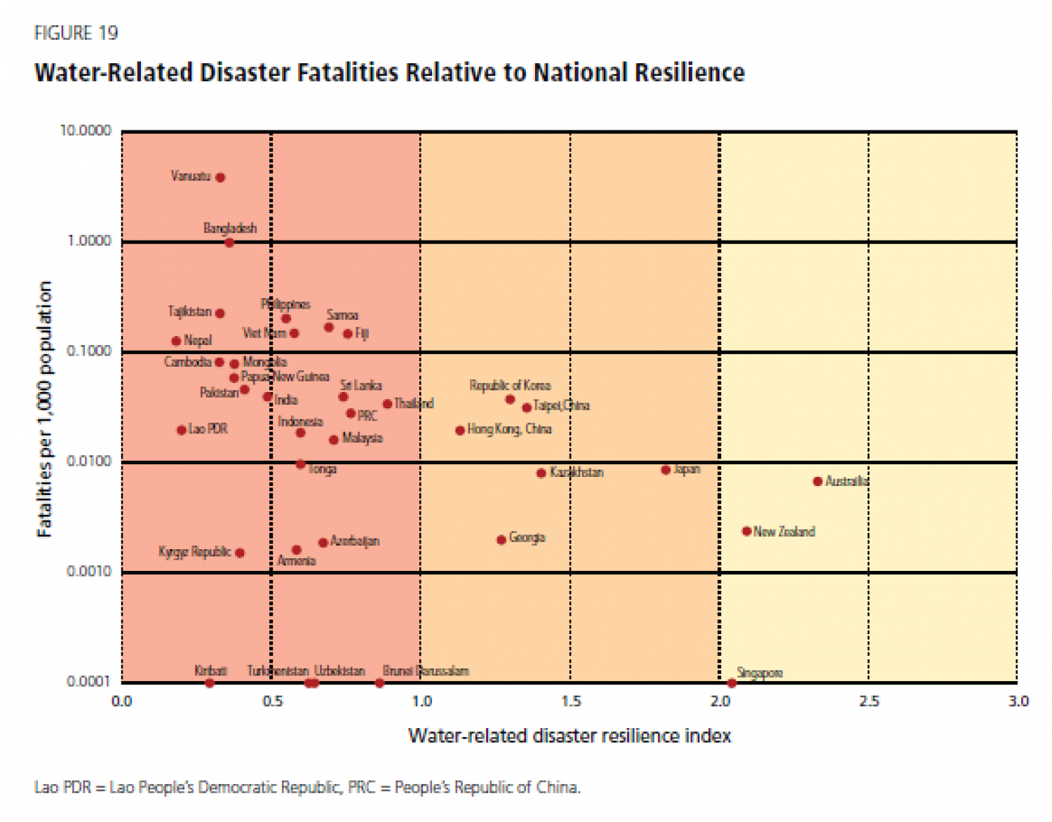 Water-Related Disaster Fatalities Relative to National Resilience Infographic