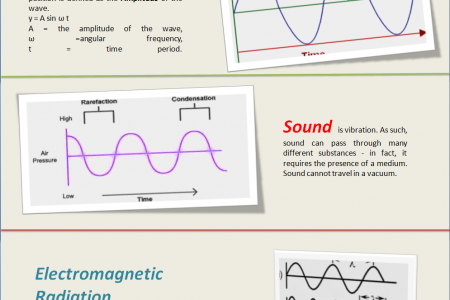 Waves and Signals Infographic