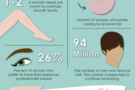 Wax On, Wax Off: The Benefits of Professional Waxing  Infographic