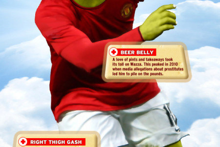 Wayne Rooney injuries infographic Infographic