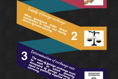 Ways to Determine the Rate of Foreign Exchange - Forex Rates Today Infographic