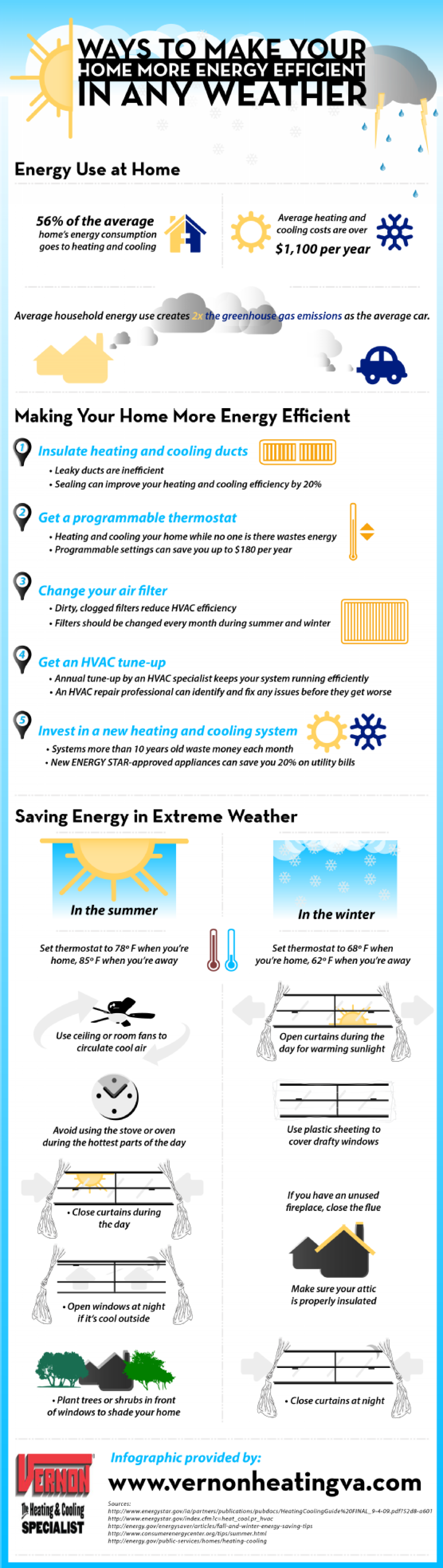 Ways to Make Your Home More Energy Efficient in Any Weather Infographic