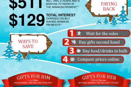 Ways to Save Money This Christmas Infographic