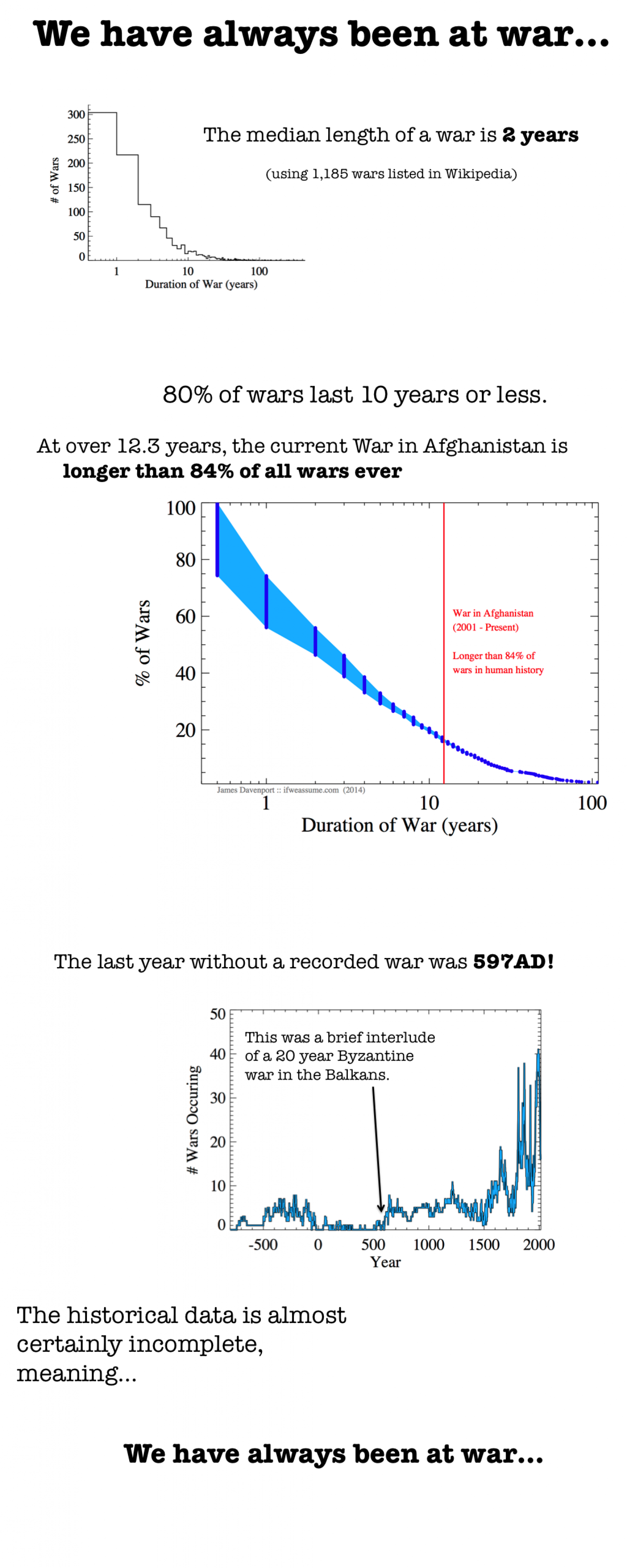 We have always been at war Infographic