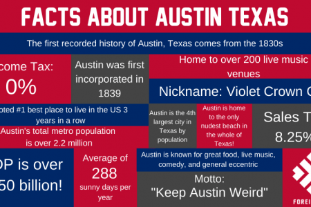 We have compiled 27 amazing facts about Austin Texas you wont want to miss! Infographic