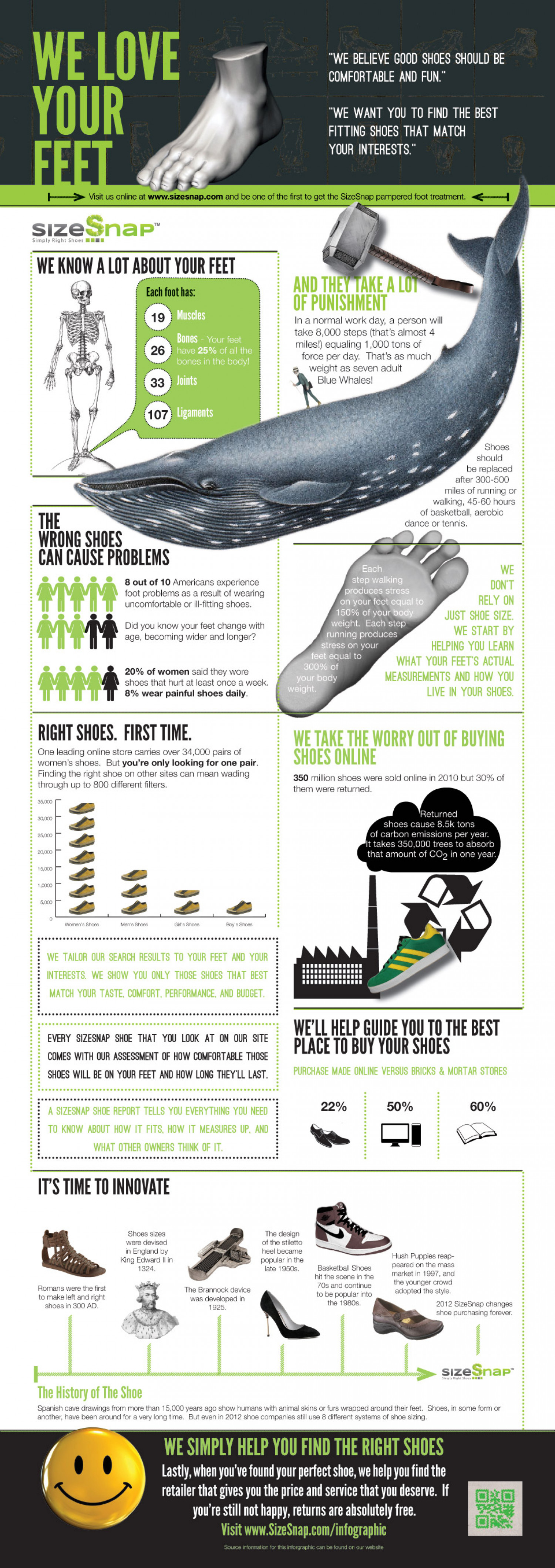 We Love Your Feet Infographic