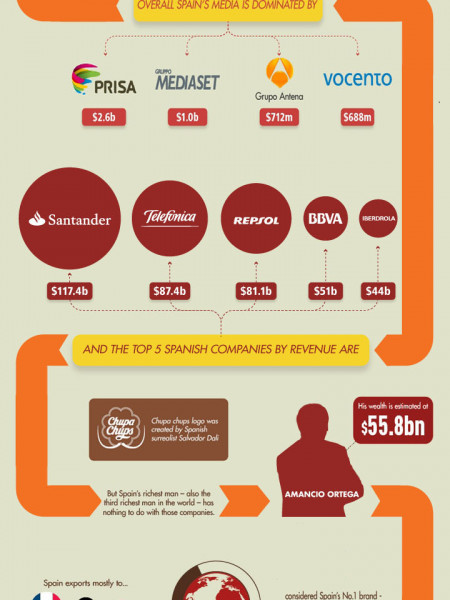 We need to talk about Spain Infographic
