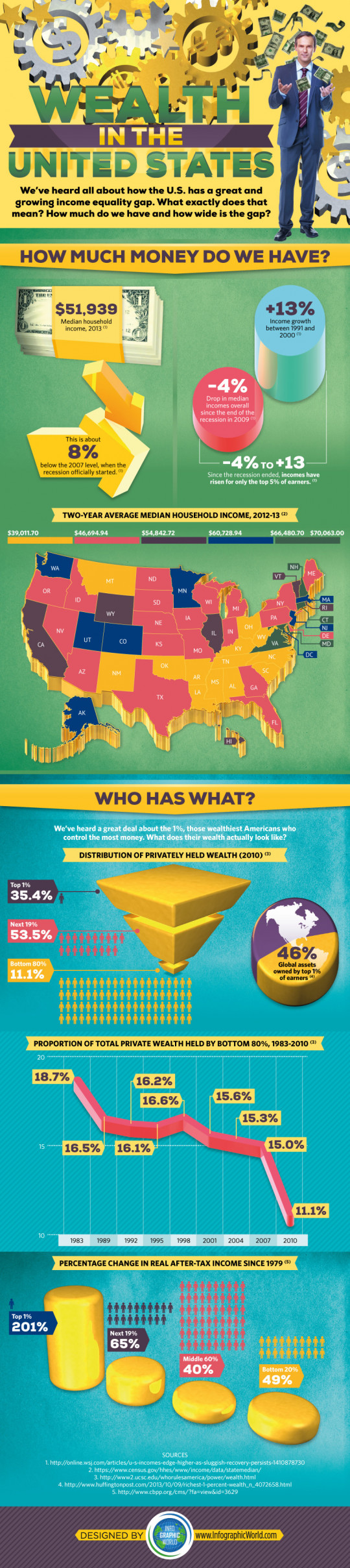 Wealth in the United States