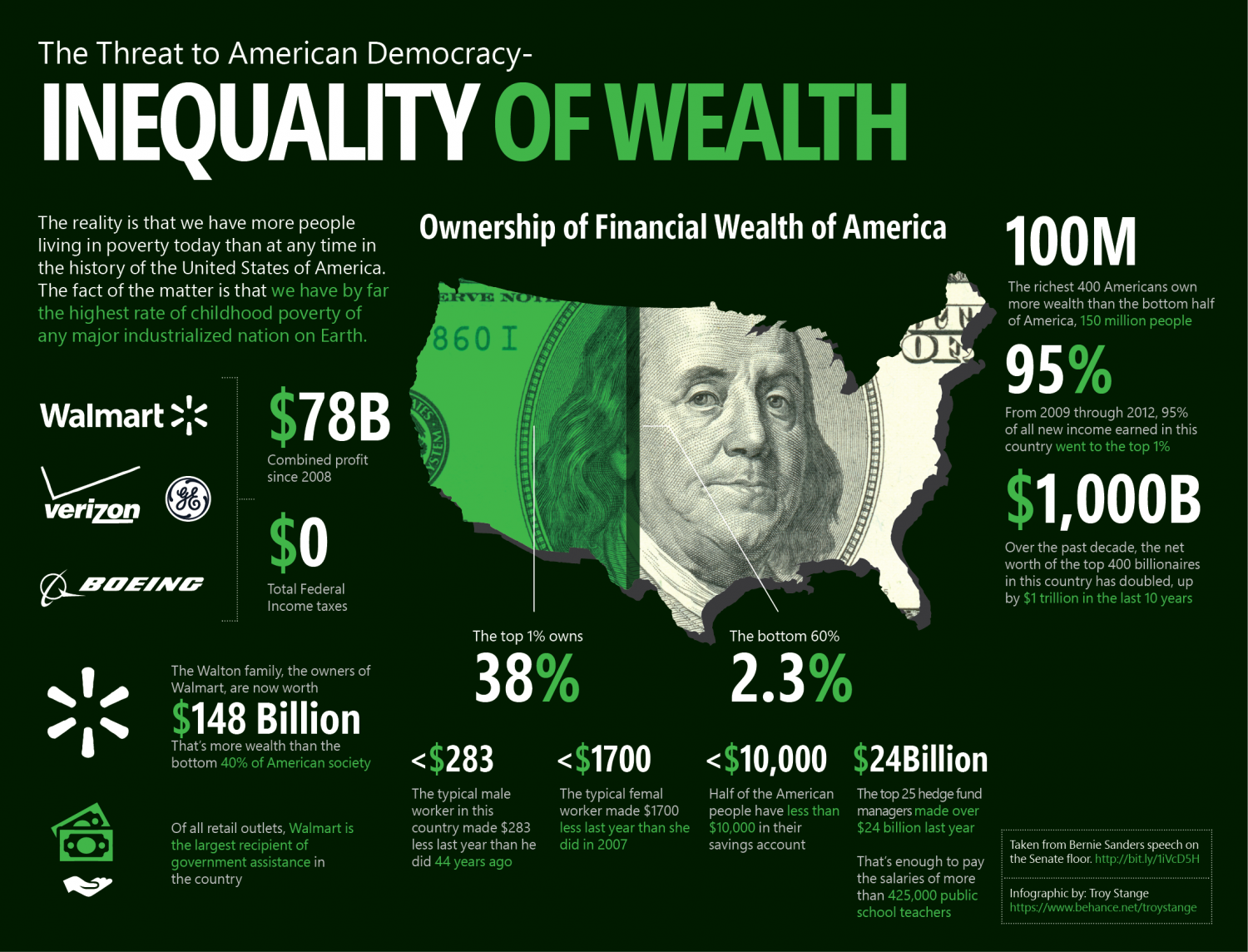 "wealth inequality and personal wealth in the united states A guide to statistics on historical trends in income inequality updated  total income as computed by piketty and saez has accounted for a decreasing share of personal income in the national income and product accounts over time  ""wealth inequality in the united states since 1913:."