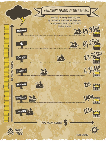 Wealthiest Pirates of the SEO Seas! Infographic