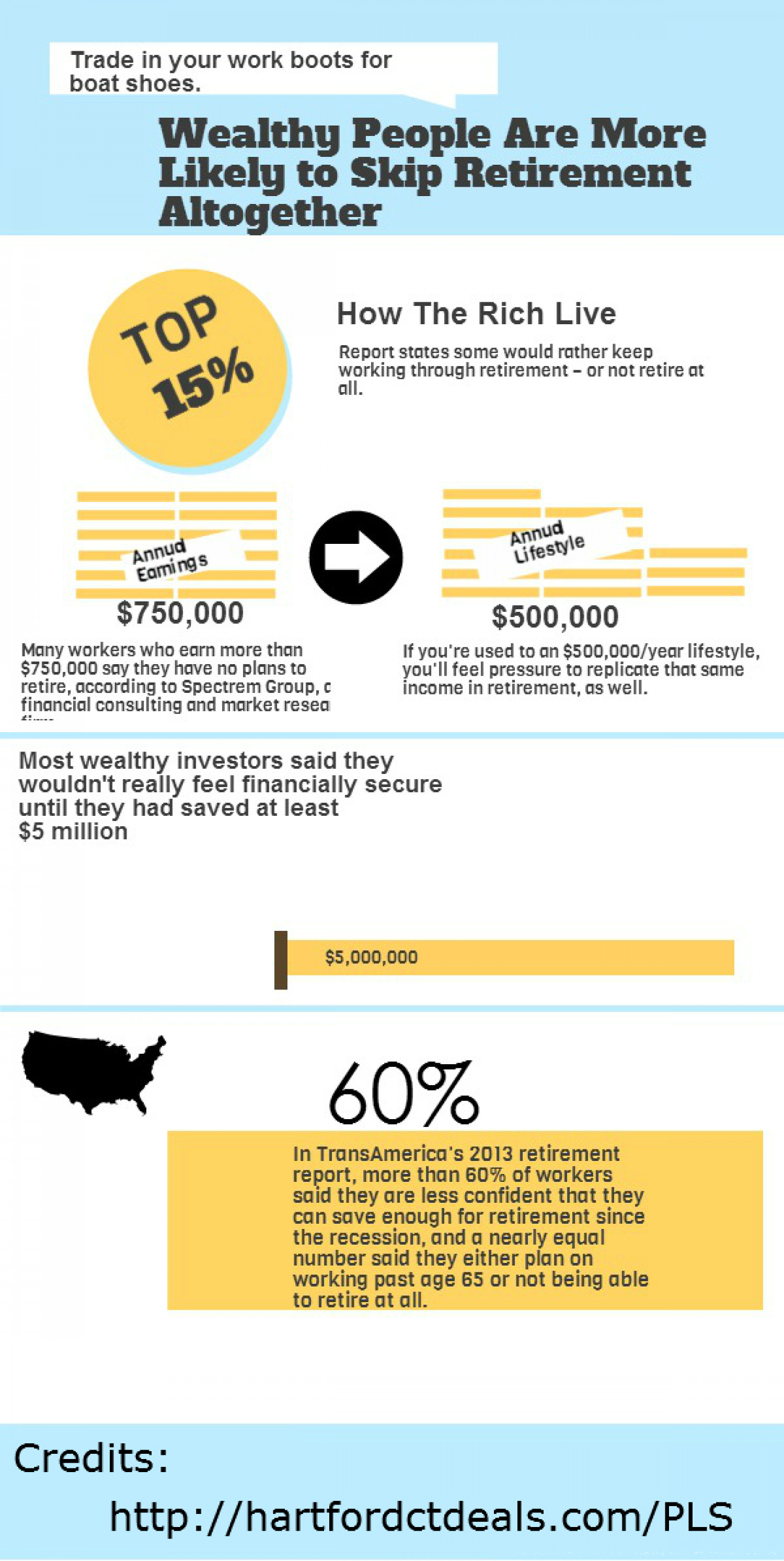 Wealthy People Are More Likley To Skip Retirement! Infographic