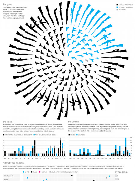 Weaponry of Mass shootings Infographic