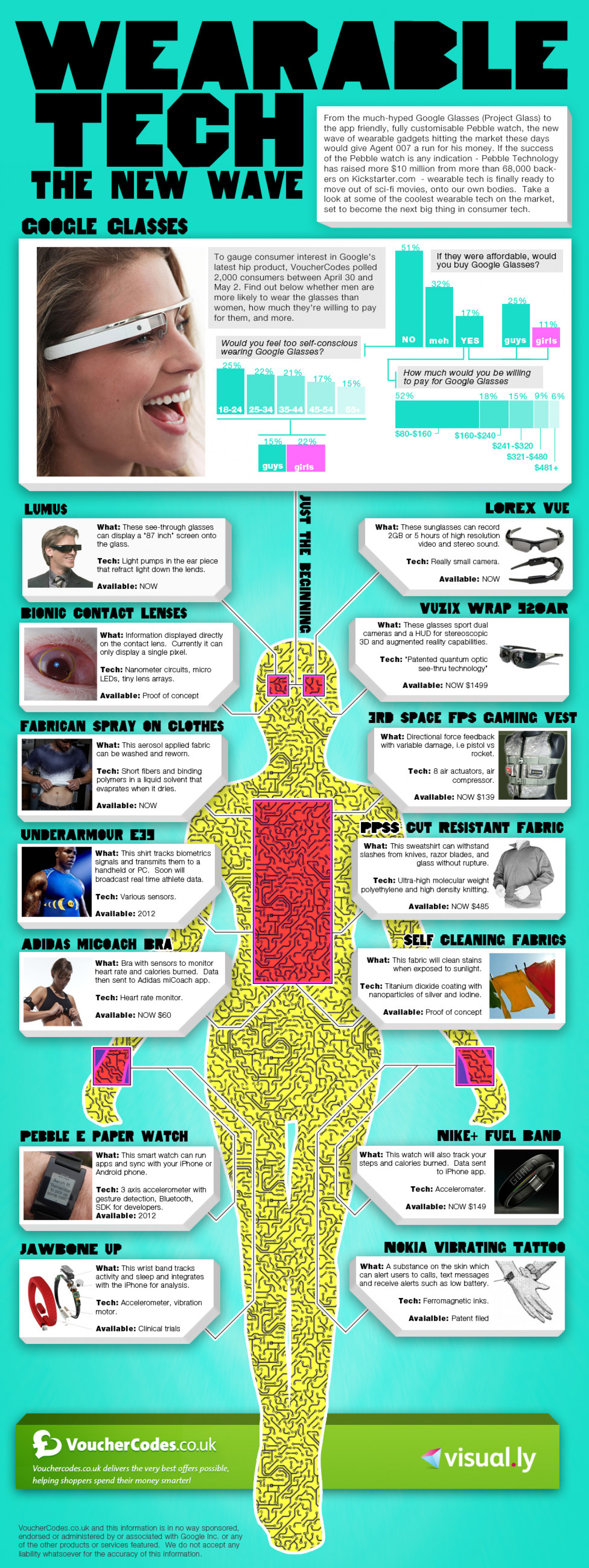 Wearable Tech: The New Wave Infographic