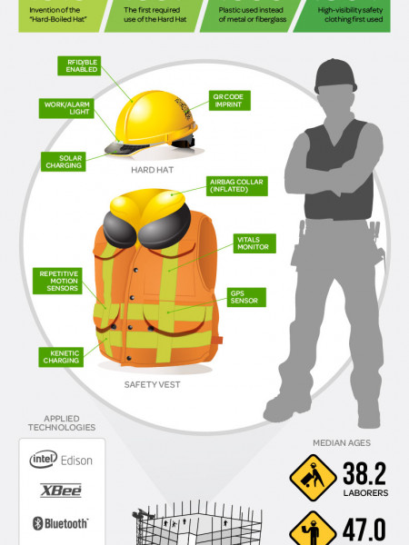 Wearables: The Future of Construction Safety Infographic