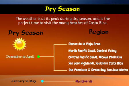 Weather in Costa Rica Infographic