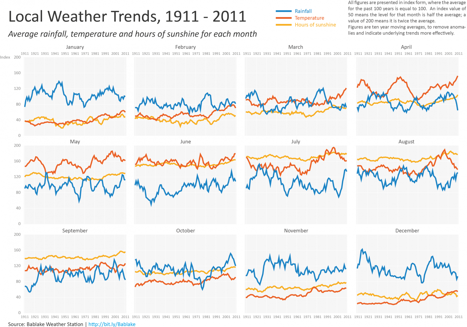 Weather Trends in Warwickshire Infographic