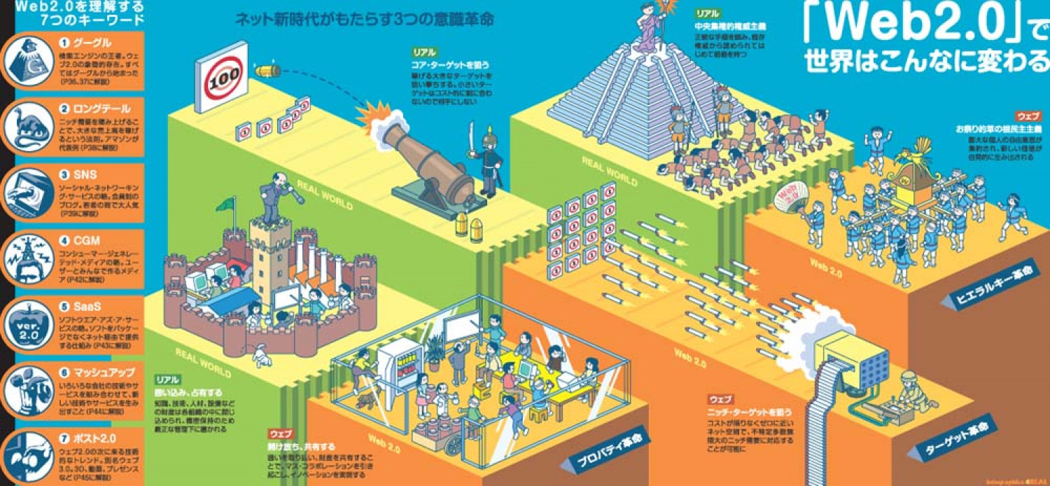 Web 2.0 (Japanese) Infographic