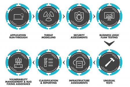 Web App security Infographic