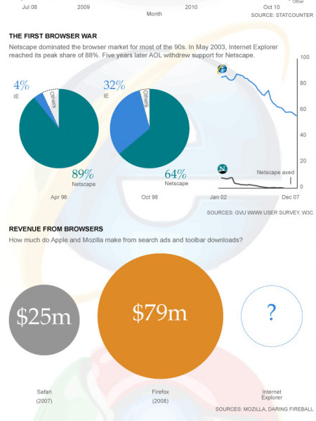 Web Browser Market Share Infographic