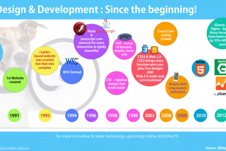 Web Design & Development: Since the Beginning Infographic